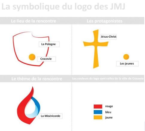 symbolique logo JMJ